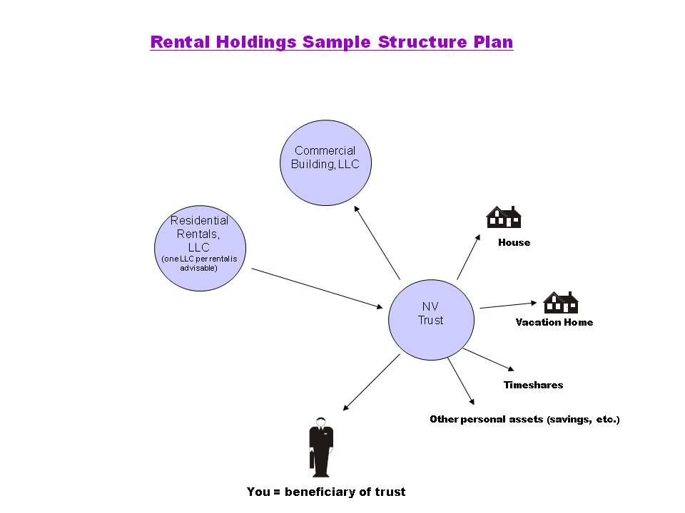 Simple diagram exemplifying how to protect yourself with rental properties